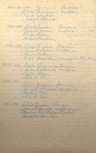Forhandlingsprotokoll Aust-Agder Bondeparti 1921 s. 2